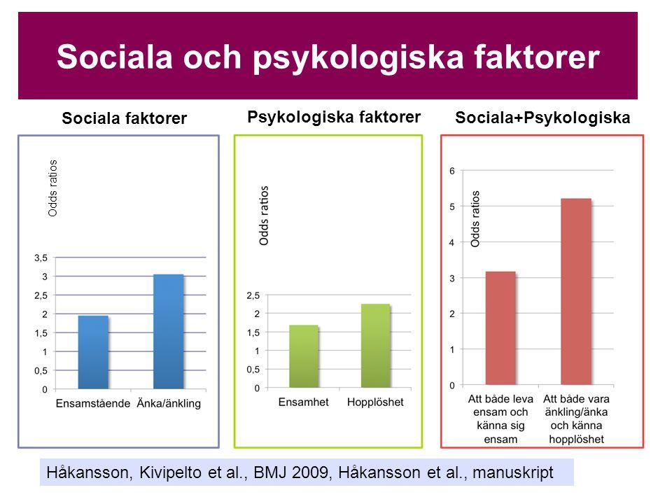 Sociala och psykologiska faktorer Sociala faktorer Psykologiska faktorer Sociala+Psykologiska Odds ratios Håkansson, Kivipelto et al., BMJ 2009, Håkan