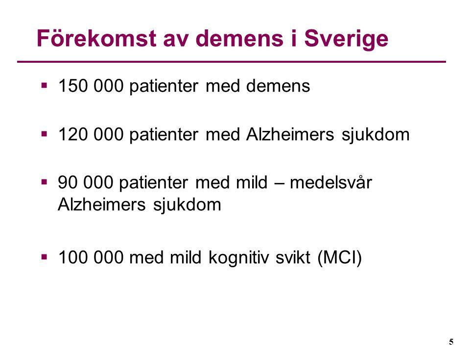 5 Förekomst av demens i Sverige  150 000 patienter med demens  120 000 patienter med Alzheimers sjukdom  90 000 patienter med mild – medelsvår Alzh