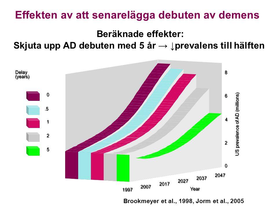 Effekten av att senarelägga debuten av demens US prevalence of AD (millions) Delay(years) 0.5 1 2 5 1997 2007 2017 2027 2037 2047 Year 8 6 4 2 0 Beräk