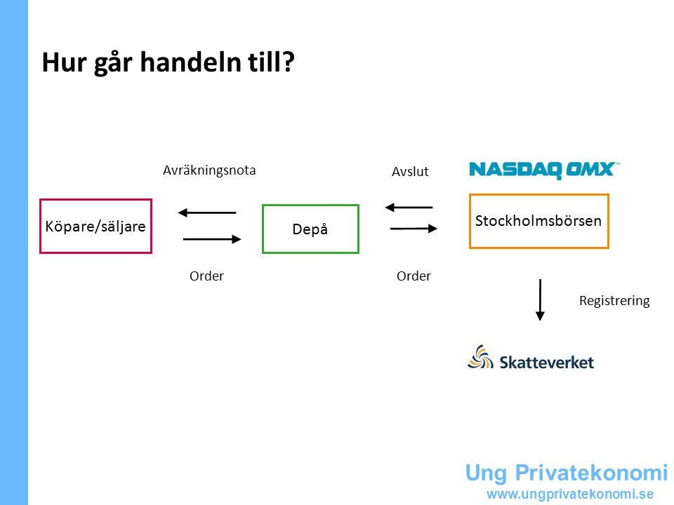Ung Privatekonomi www.ungprivatekonomi.se Hur går handeln till.