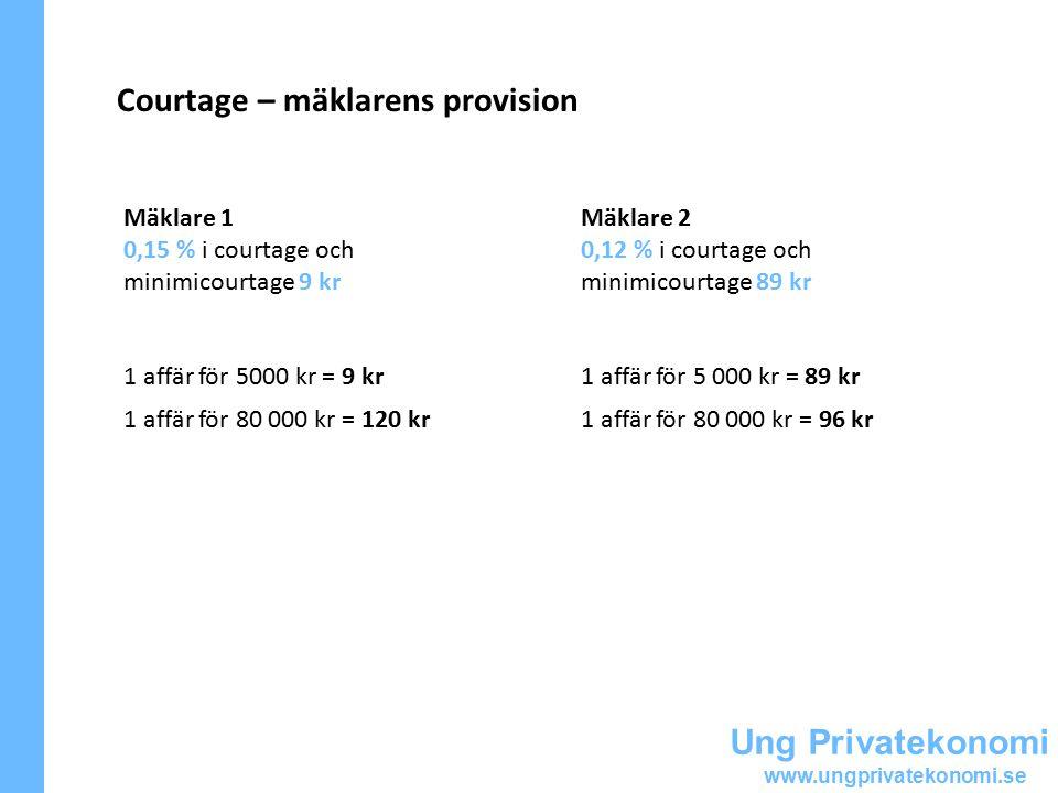 Ung Privatekonomi www.ungprivatekonomi.se Courtage – mäklarens provision Mäklare 1 0,15 % i courtage och minimicourtage 9 kr 1 affär för 5000 kr = 9 kr 1 affär för 80 000 kr = 120 kr Mäklare 2 0,12 % i courtage och minimicourtage 89 kr 1 affär för 5 000 kr = 89 kr 1 affär för 80 000 kr = 96 kr
