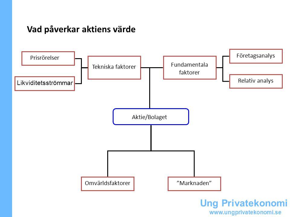 Ung Privatekonomi www.ungprivatekonomi.se Vad påverkar aktiens värde Aktie/Bolaget Tekniska faktorer Prisrörelser Likviditetsströmmar Relativ analys Fundamentala faktorer Företagsanalys Marknaden Omvärldsfaktorer