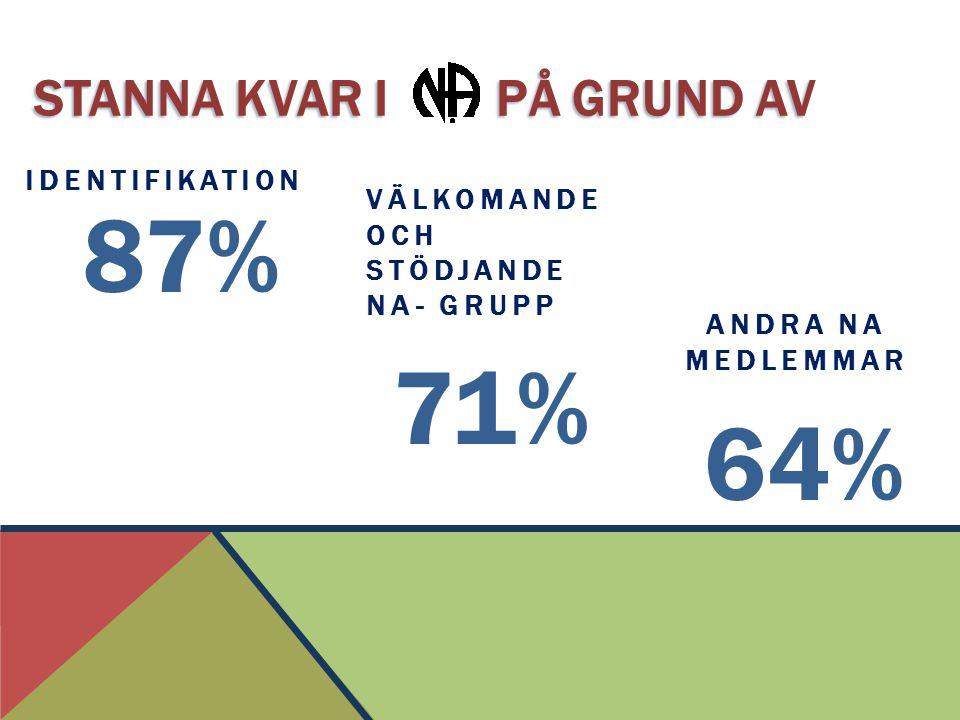 STANNA KVAR I PÅ GRUND AV IDENTIFIKATION 87% 71% ANDRA NA MEDLEMMAR 64% VÄLKOMANDE OCH STÖDJANDE NA- GRUPP