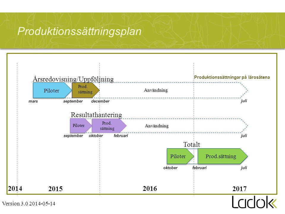 Användning Produktionssättningsplan septembermars oktoberseptember Piloter oktober 2015 2016 2017 Version 3.0 2014-05-14 2014 Produktionssättningar på