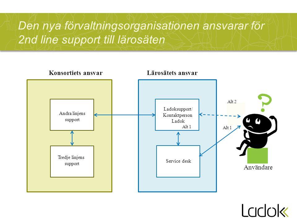 Den nya förvaltningsorganisationen ansvarar för 2nd line support till lärosäten Ladoksupport/ Kontaktperson Ladok Konsortiets ansvar Service desk Alt