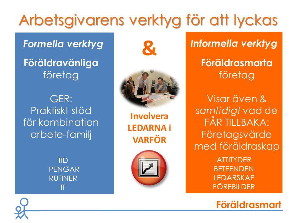 Föräldrasmart Flexibel arbetstid Mötes- disciplin 9-15 Diskutera det ekonomiska värdet för företaget ROI med föräldraskap i åtanke i rutiner (rekrytering, PU-samtal, feedback etc) Utveckla /träna FS ledar- attityder Koppla till mål och vision Kostnads- besparingar Distans- arbete Deltids- anställning Delat ledarskap Företags/ledar- kontakt & intresse under föräldra- ledigheten Löne- utfyllnad under föräldra- ledigheten Tid Pengar Rutiner IT Stöd för livs- pusslande Identifiera & sprid FS ledar- förebilder.