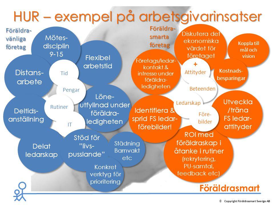Föräldrasmart Flexibel arbetstid Mötes- disciplin 9-15 Diskutera det ekonomiska värdet för företaget ROI med föräldraskap i åtanke i rutiner (rekryter