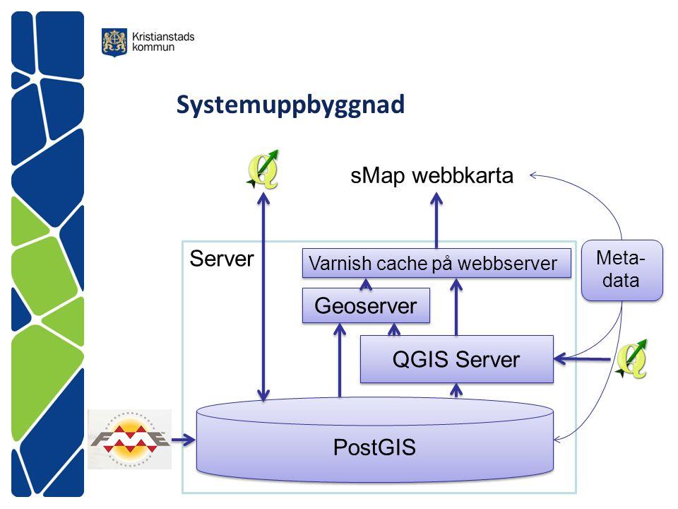 Server Systemuppbyggnad PostGIS QGIS Server Geoserver sMap webbkarta Varnish cache på webbserver Meta- data
