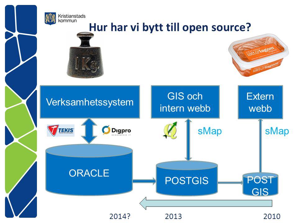 Hur har vi bytt till open source? ORACLE POSTGIS Verksamhetssystem GIS och intern webb Extern webb 2014?20132010 sMap