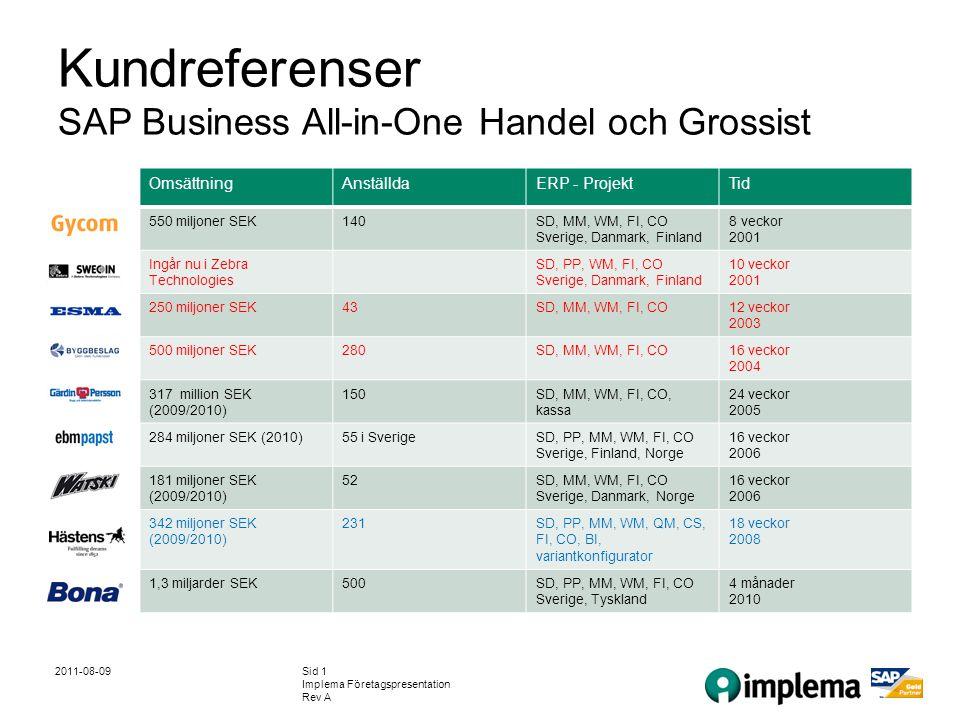 2011-08-09Sid 1 Implema Företagspresentation Rev A Kundreferenser SAP Business All-in-One Handel och Grossist OmsättningAnställdaERP - ProjektTid 550 miljoner SEK140SD, MM, WM, FI, CO Sverige, Danmark, Finland 8 veckor 2001 Ingår nu i Zebra Technologies SD, PP, WM, FI, CO Sverige, Danmark, Finland 10 veckor 2001 250 miljoner SEK43SD, MM, WM, FI, CO12 veckor 2003 500 miljoner SEK280SD, MM, WM, FI, CO16 veckor 2004 317 million SEK (2009/2010) 150SD, MM, WM, FI, CO, kassa 24 veckor 2005 284 miljoner SEK (2010)55 i SverigeSD, PP, MM, WM, FI, CO Sverige, Finland, Norge 16 veckor 2006 181 miljoner SEK (2009/2010) 52SD, MM, WM, FI, CO Sverige, Danmark, Norge 16 veckor 2006 342 miljoner SEK (2009/2010) 231SD, PP, MM, WM, QM, CS, FI, CO, BI, variantkonfigurator 18 veckor 2008 1,3 miljarder SEK500SD, PP, MM, WM, FI, CO Sverige, Tyskland 4 månader 2010