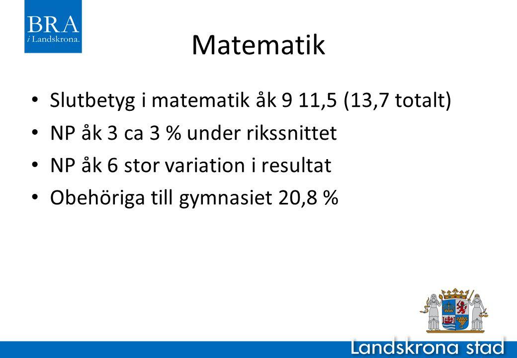 Matematik Slutbetyg i matematik åk 9 11,5 (13,7 totalt) NP åk 3 ca 3 % under rikssnittet NP åk 6 stor variation i resultat Obehöriga till gymnasiet 20