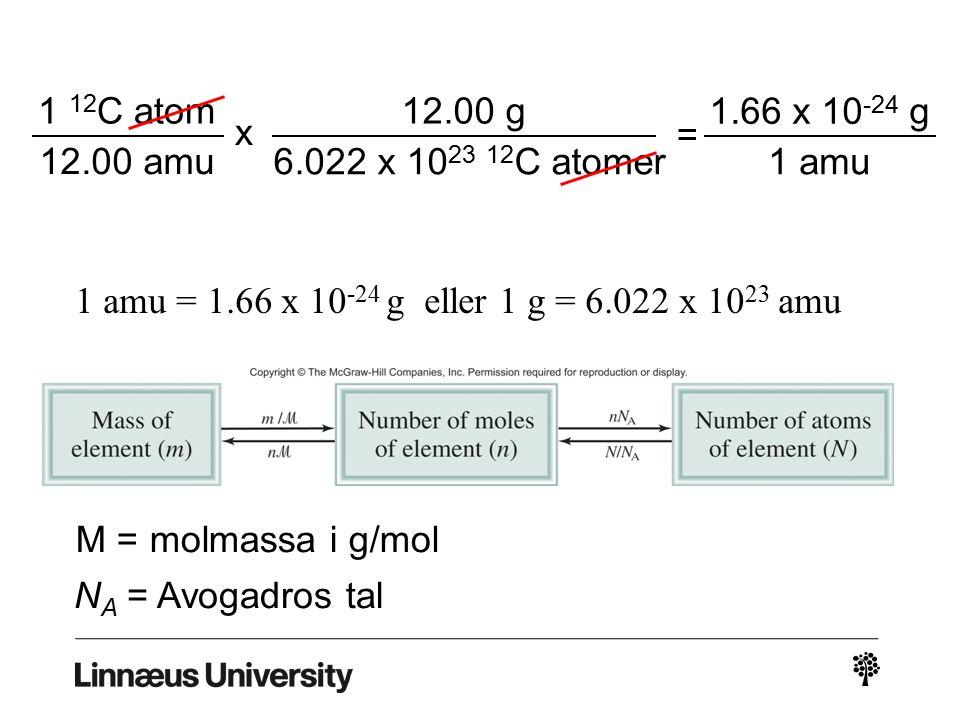 1 amu = 1.66 x 10 -24 g eller 1 g = 6.022 x 10 23 amu 1 12 C atom 12.00 amu x 12.00 g 6.022 x 10 23 12 C atomer = 1.66 x 10 -24 g 1 amu M = molmassa i