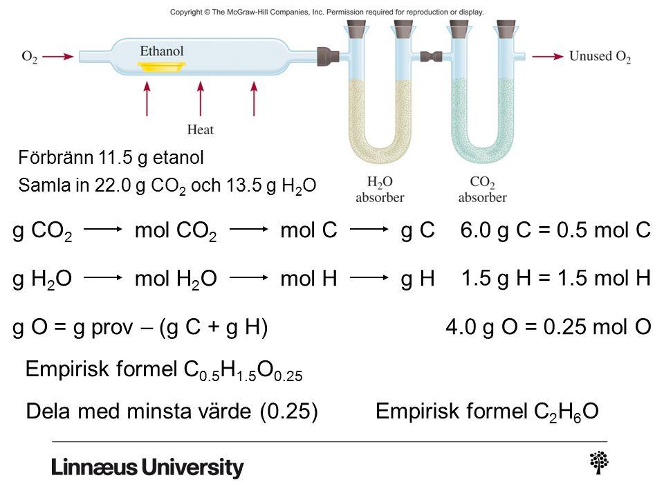 g CO 2 mol CO 2 mol Cg C g H 2 O mol H 2 Omol Hg H g O = g prov – (g C + g H) Förbränn 11.5 g etanol Samla in 22.0 g CO 2 och 13.5 g H 2 O 6.0 g C = 0