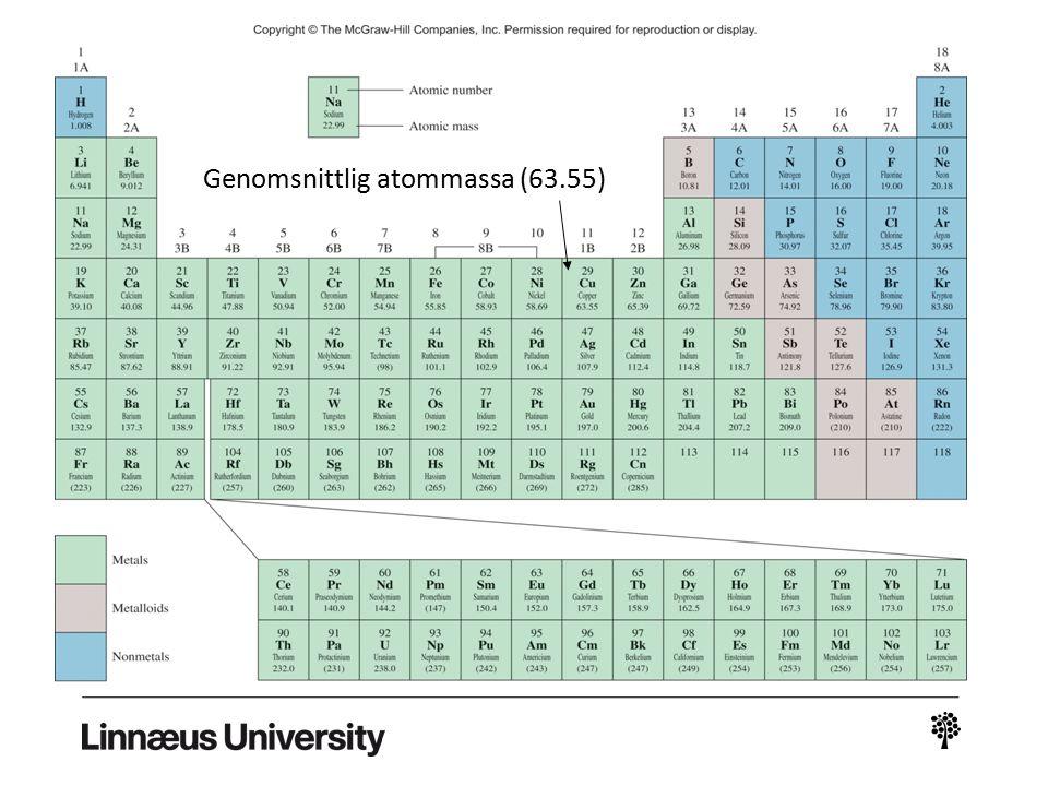 Genomsnittlig atommassa (63.55)