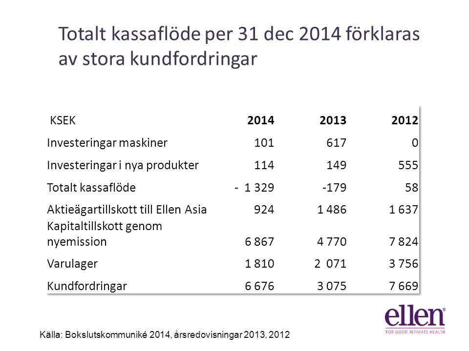 Totalt kassaflöde per 31 dec 2014 förklaras av stora kundfordringar 41% 31% 6% Källa: Bokslutskommuniké 2014, årsredovisningar 2013, 2012