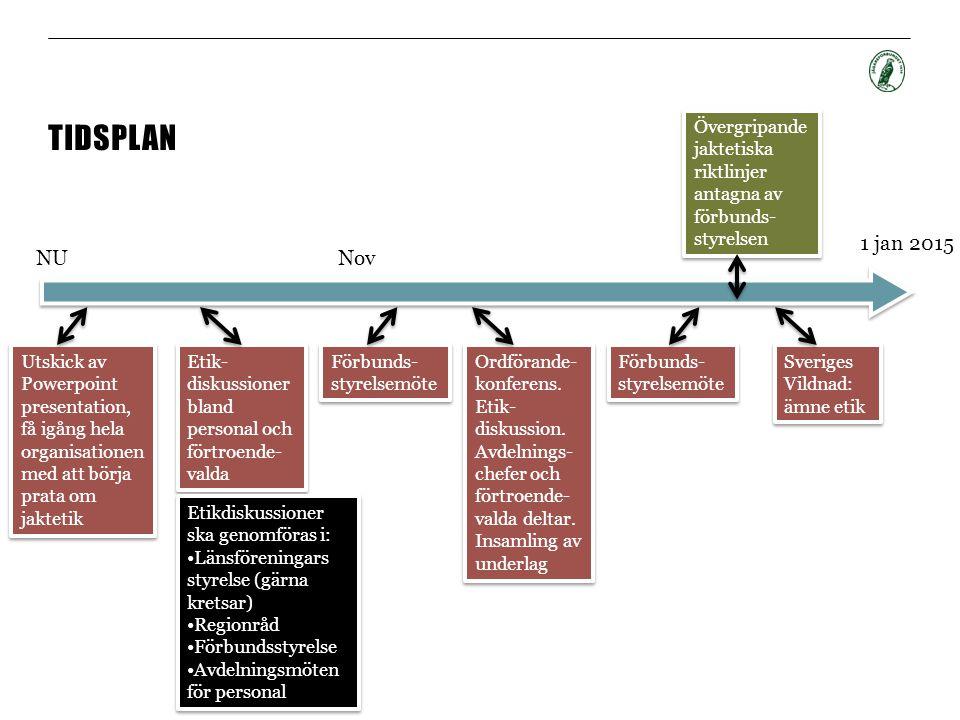 TIDSPLAN NU 1 jan 2015 Utskick av Powerpoint presentation, få igång hela organisationen med att börja prata om jaktetik Nov Etik- diskussioner bland personal och förtroende- valda Etik- diskussioner bland personal och förtroende- valda Förbunds- styrelsemöte Ordförande- konferens.
