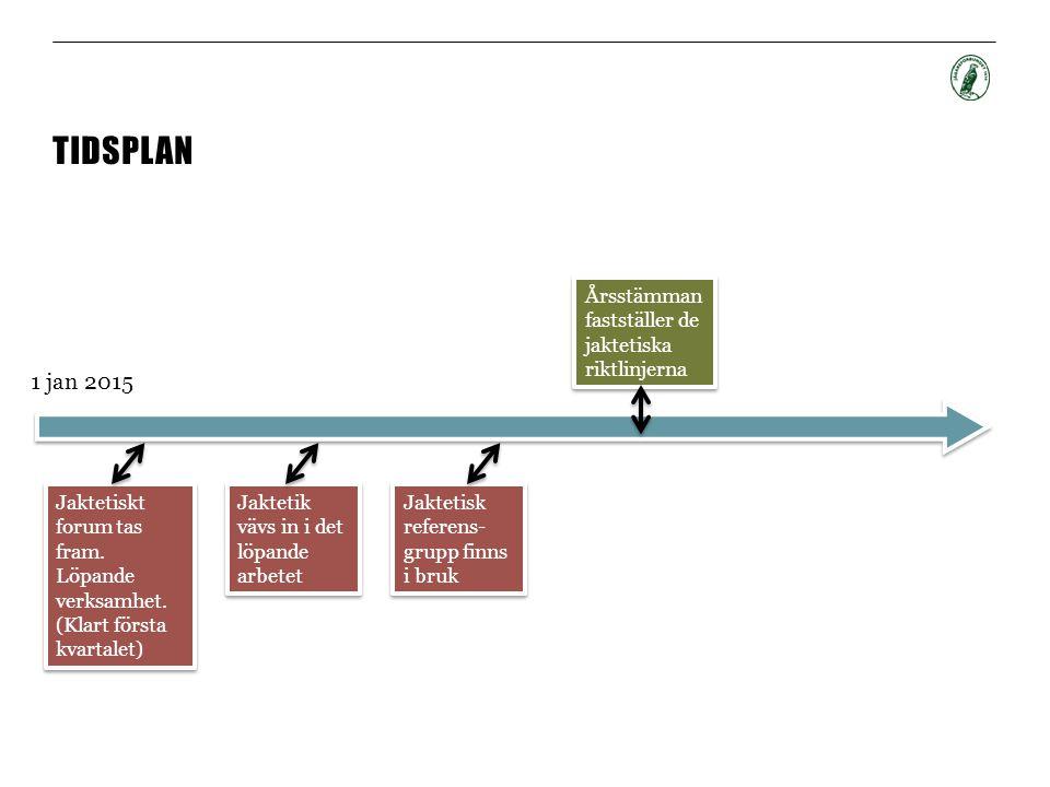 TIDSPLAN 1 jan 2015 Jaktetiskt forum tas fram. Löpande verksamhet. (Klart första kvartalet) Jaktetiskt forum tas fram. Löpande verksamhet. (Klart förs