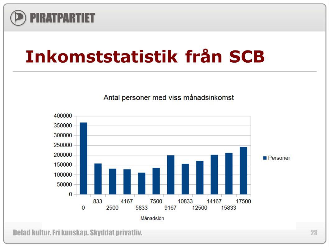 23 Inkomststatistik från SCB
