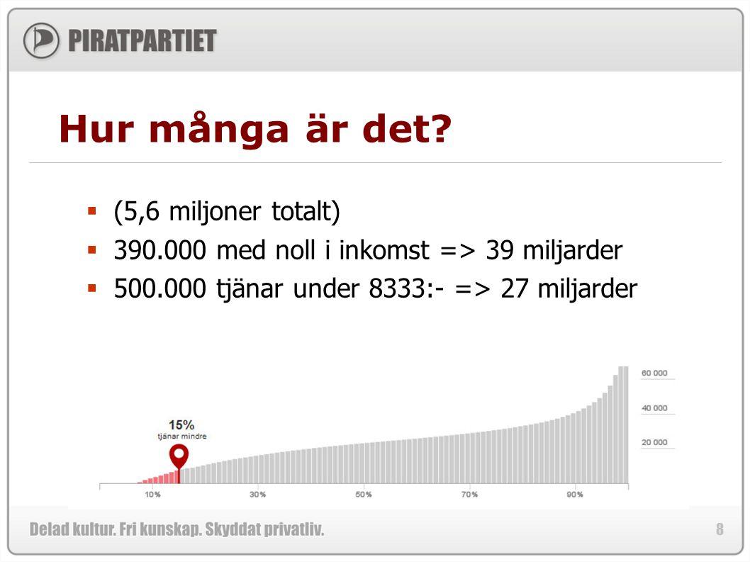 8 Hur många är det?  (5,6 miljoner totalt)  390.000 med noll i inkomst => 39 miljarder  500.000 tjänar under 8333:- => 27 miljarder