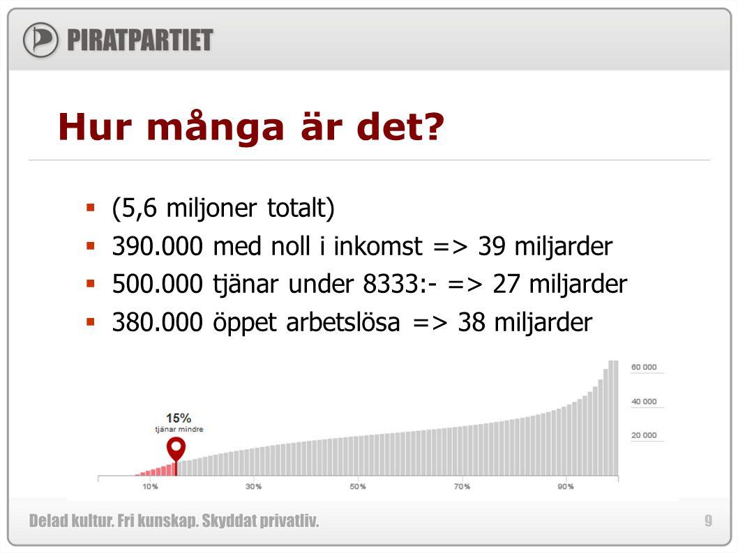 9 Hur många är det?  (5,6 miljoner totalt)  390.000 med noll i inkomst => 39 miljarder  500.000 tjänar under 8333:- => 27 miljarder  380.000 öppet