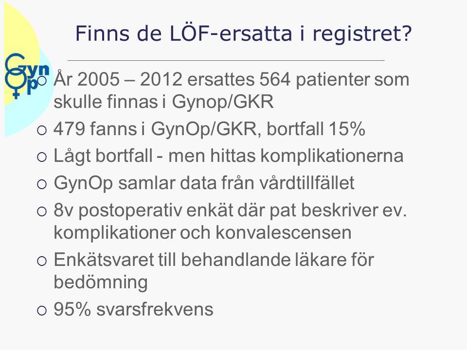 Frekvens vårdskador/allvarliga komplikationer hysterektomier  År 2005 – 2012  Av 27 247 hysterektomier hade 182 ersatts via LÖF, 0,6%  Förväntade vårdskador/allvarliga komplikationer är ca 3%  Vad kännetecknar de som ersätts?.