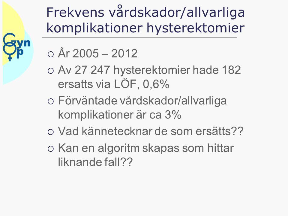 Vilken kombination av faktorer stämmer bäst för hysterektomier