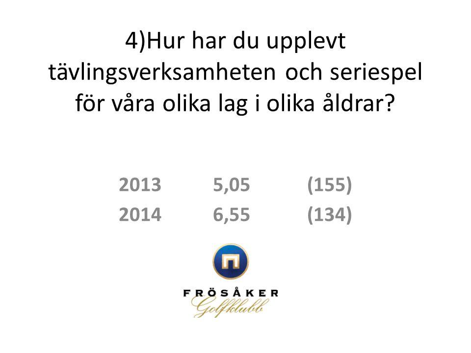 4)Hur har du upplevt tävlingsverksamheten och seriespel för våra olika lag i olika åldrar? 20135,05(155) 20146,55(134)
