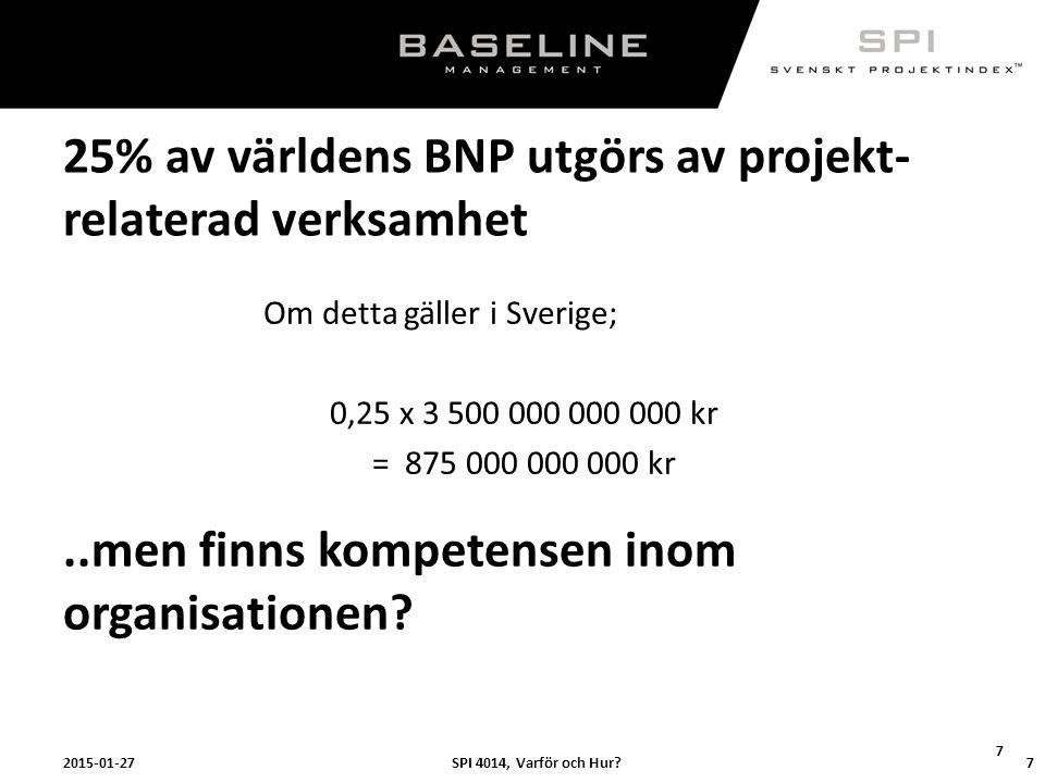 SPI 4014, Varför och Hur?2015-01-27 7 25% av världens BNP utgörs av projekt- relaterad verksamhet Om detta gäller i Sverige; 0,25 x 3 500 000 000 000