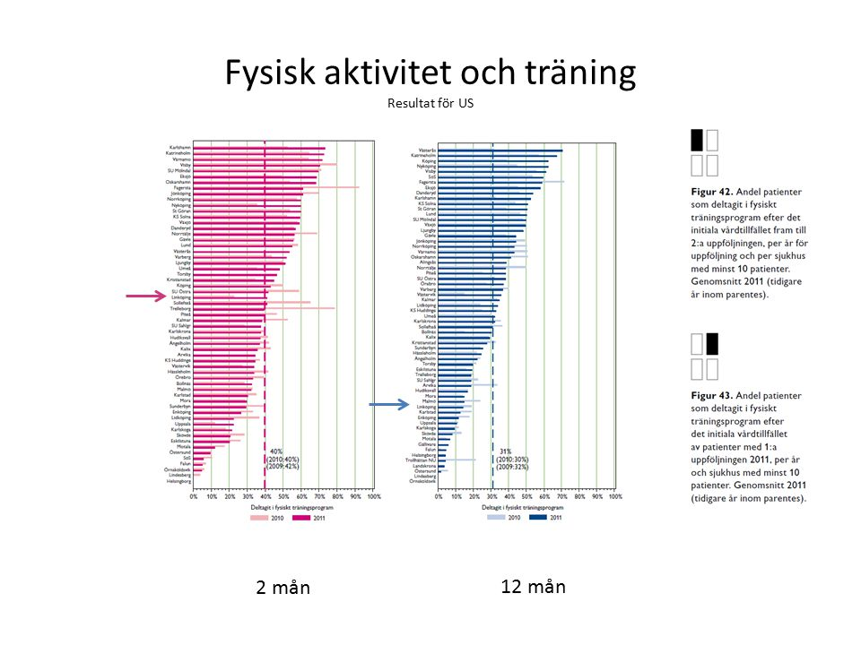 Fysisk aktivitet och träning Resultat för US 2 mån 12 mån