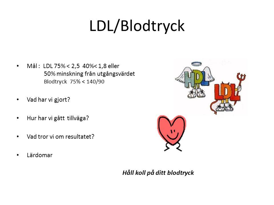 LDL/Blodtryck Mål : LDL 75% < 2,5 40%< 1,8 eller 50% minskning från utgångsvärdet Blodtryck 75% < 140/90 Vad har vi gjort? Hur har vi gått tillväga? V