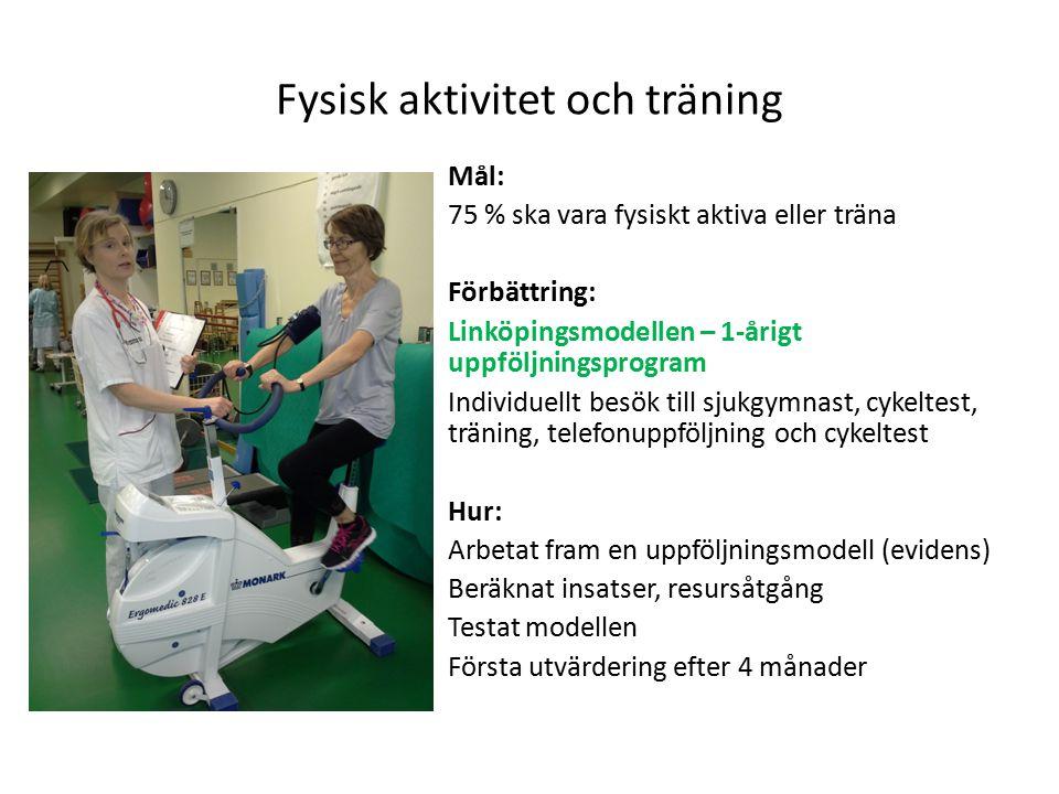 Fysisk aktivitet och träning Mål: 75 % ska vara fysiskt aktiva eller träna Förbättring: Linköpingsmodellen – 1-årigt uppföljningsprogram Individuellt