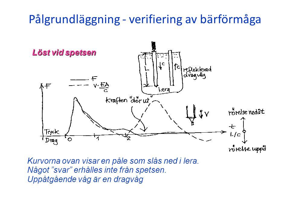 """Pålgrundläggning - verifiering av bärförmåga Kurvorna ovan visar en påle som slås ned i lera. Något """"svar"""" erhålles inte från spetsen. Uppåtgående våg"""