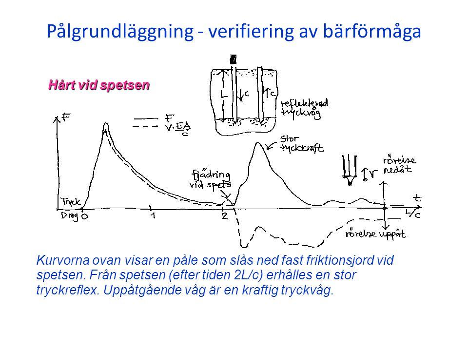 Pålgrundläggning - verifiering av bärförmåga Kurvorna ovan visar en påle som slås ned fast friktionsjord vid spetsen. Från spetsen (efter tiden 2L/c)