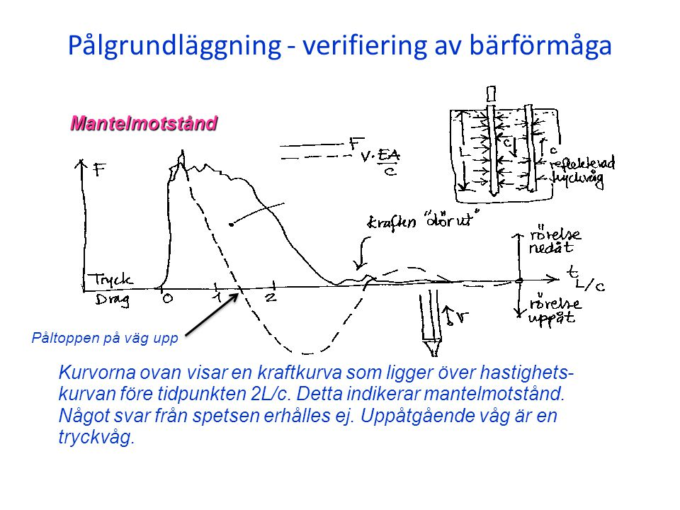 Pålgrundläggning - verifiering av bärförmåga Kurvorna ovan visar en hastighetskurva som ligger över kraft- kurvan före tidpunkten 2L/c.