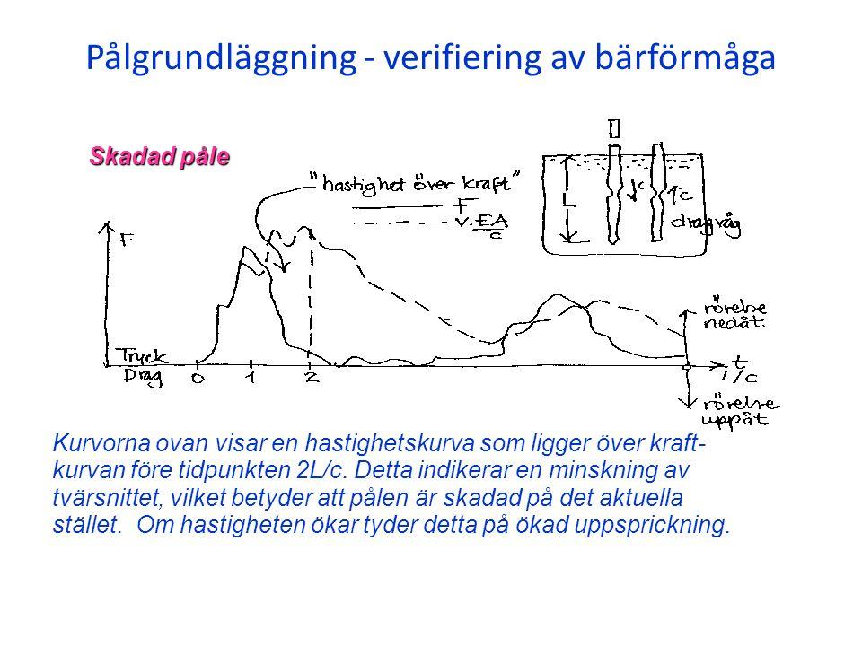 Pålgrundläggning - verifiering av bärförmåga Kurvorna ovan visar en hastighetskurva som ligger över kraft- kurvan före tidpunkten 2L/c. Detta indikera