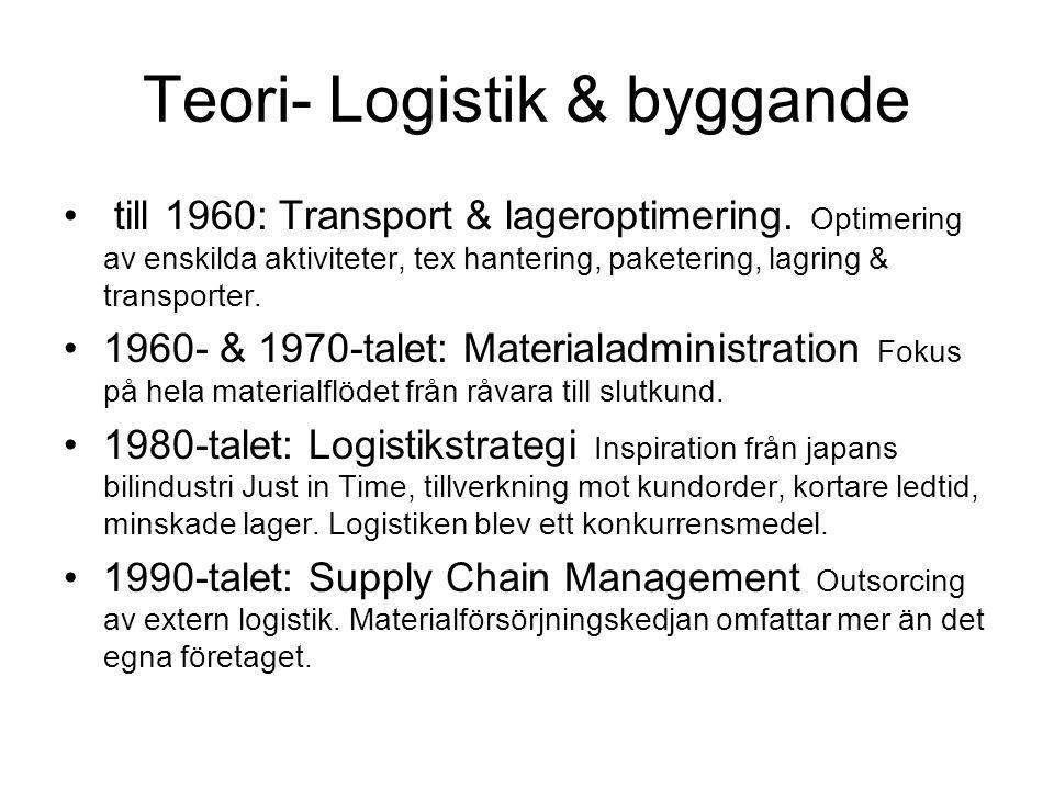 Teori- Logistik & byggande till 1960: Transport & lageroptimering. Optimering av enskilda aktiviteter, tex hantering, paketering, lagring & transporte