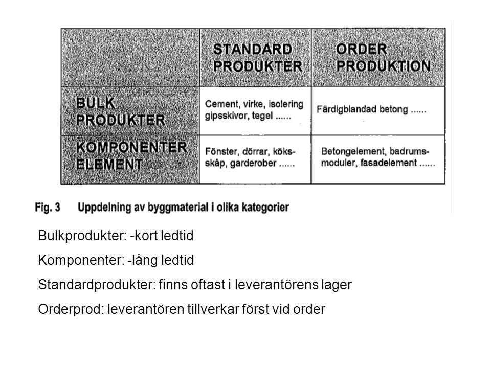 Bulkprodukter: -kort ledtid Komponenter: -lång ledtid Standardprodukter: finns oftast i leverantörens lager Orderprod: leverantören tillverkar först vid order