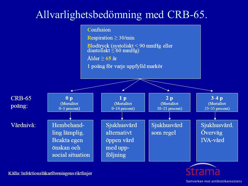Vårdnivå: CRB-65 poäng: Allvarlighetsbedömning med CRB-65. Confusion Respiration ≥ 30/min Blodtryck (systoliskt < 90 mmHg eller diastoliskt ≤ 60 mmHg)