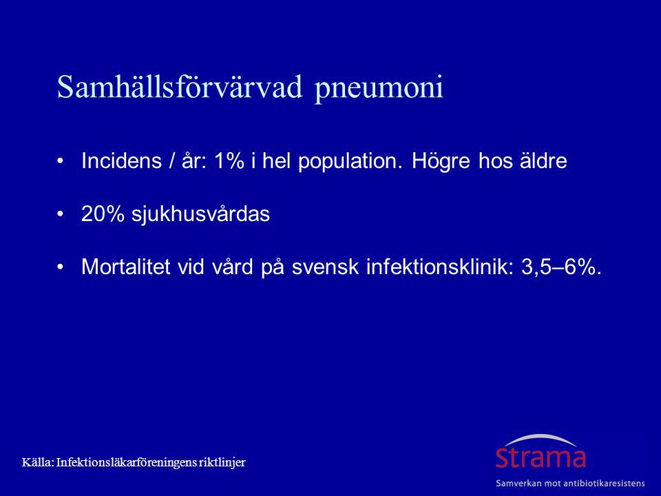 Samhällsförvärvad pneumoni Incidens / år: 1% i hel population. Högre hos äldre 20% sjukhusvårdas Mortalitet vid vård på svensk infektionsklinik: 3,5–6
