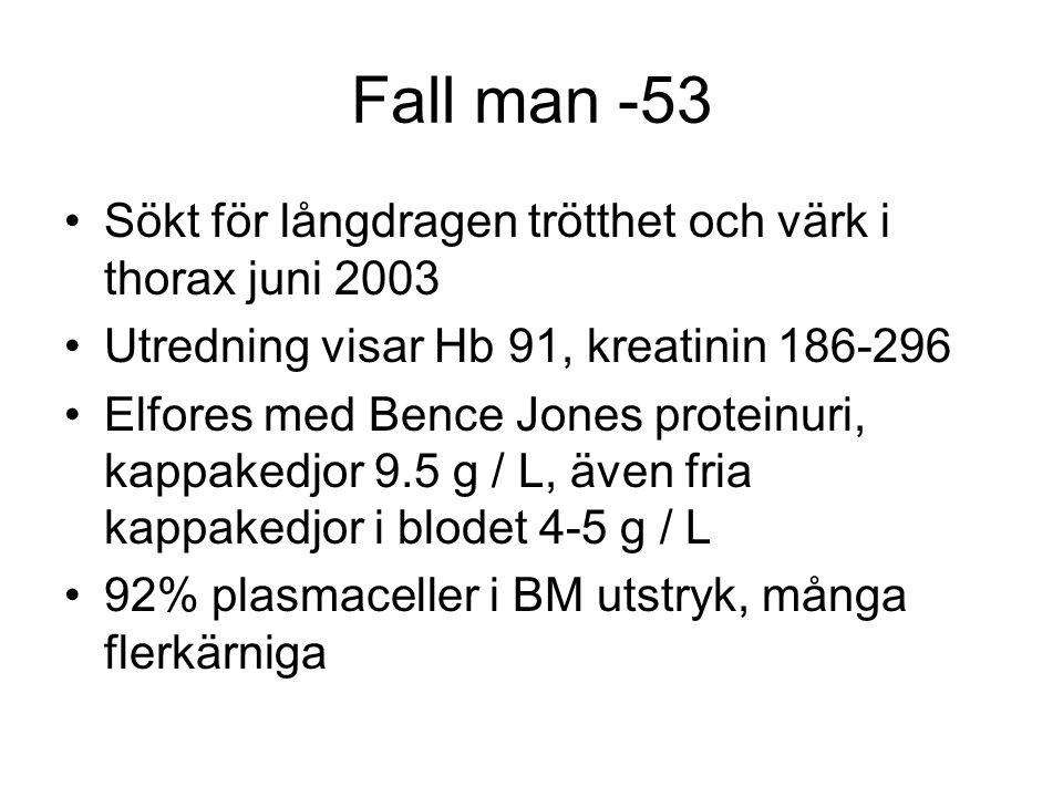 Fall man -53 Sökt för långdragen trötthet och värk i thorax juni 2003 Utredning visar Hb 91, kreatinin 186-296 Elfores med Bence Jones proteinuri, kap