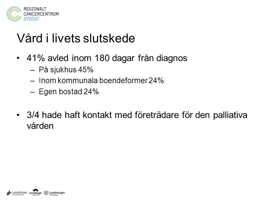 Vård i livets slutskede 41% avled inom 180 dagar från diagnos –På sjukhus 45% –Inom kommunala boendeformer 24% –Egen bostad 24% 3/4 hade haft kontakt med företrädare för den palliativa vården