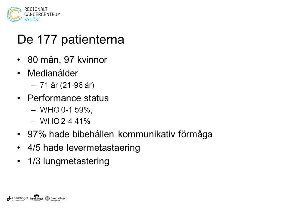 De 177 patienterna 80 män, 97 kvinnor Medianålder –71 år (21-96 år) Performance status –WHO 0-1 59%, –WHO 2-4 41% 97% hade bibehållen kommunikativ förmåga 4/5 hade levermetastaering 1/3 lungmetastering