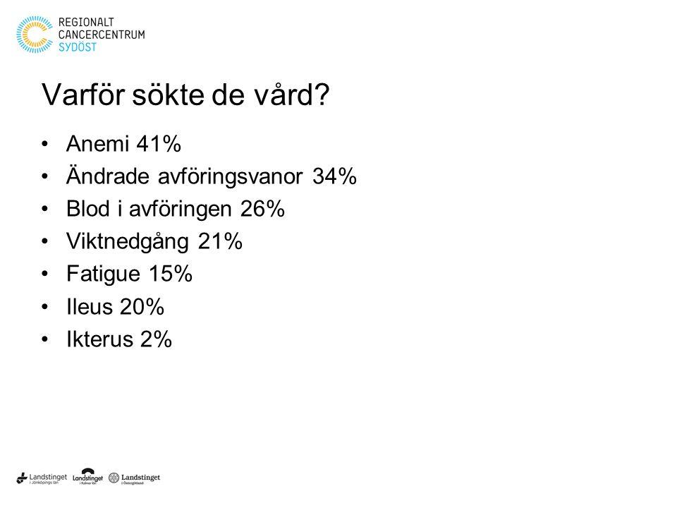 Varför sökte de vård? Anemi 41% Ändrade avföringsvanor 34% Blod i avföringen 26% Viktnedgång 21% Fatigue 15% Ileus 20% Ikterus 2%