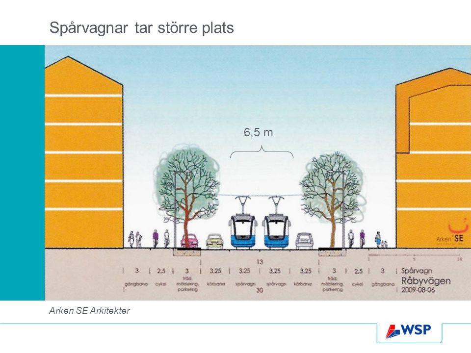 Arken SE Arkitekter Spårvagnar tar större plats 6,5 m
