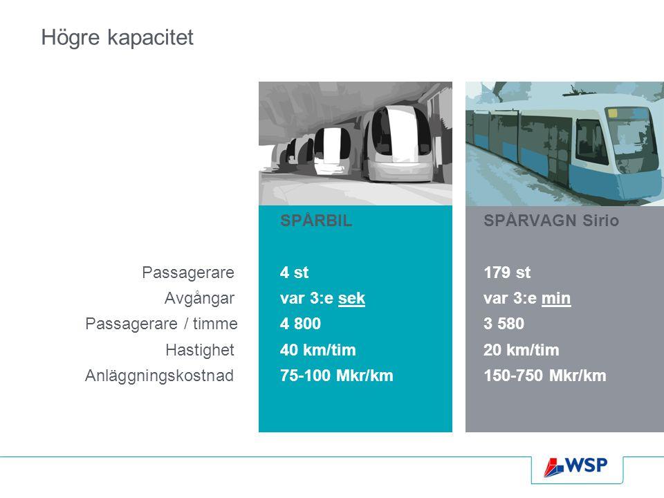 Högre kapacitet SPÅRBILSPÅRVAGN Sirio Passagerare4 st179 st Avgångarvar 3:e sekvar 3:e min Passagerare / timme4 8003 580 Hastighet40 km/tim20 km/tim A