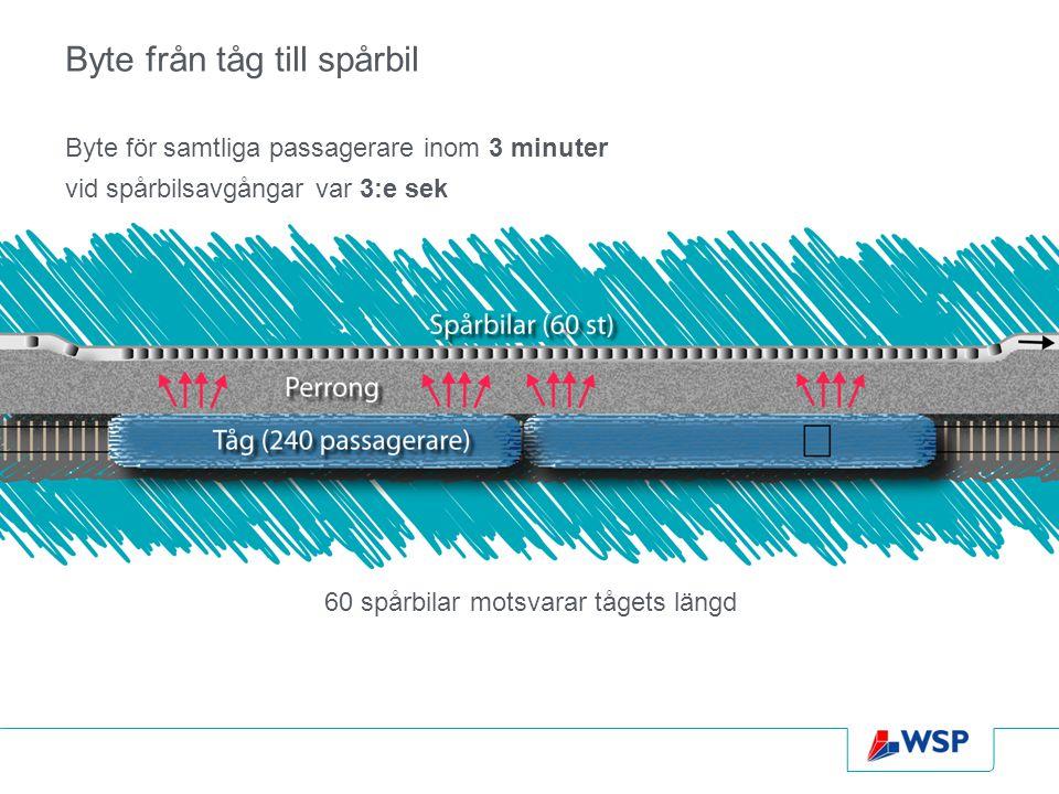 Byte från tåg till spårbil Byte för samtliga passagerare inom 3 minuter vid spårbilsavgångar var 3:e sek 60 spårbilar motsvarar tågets längd