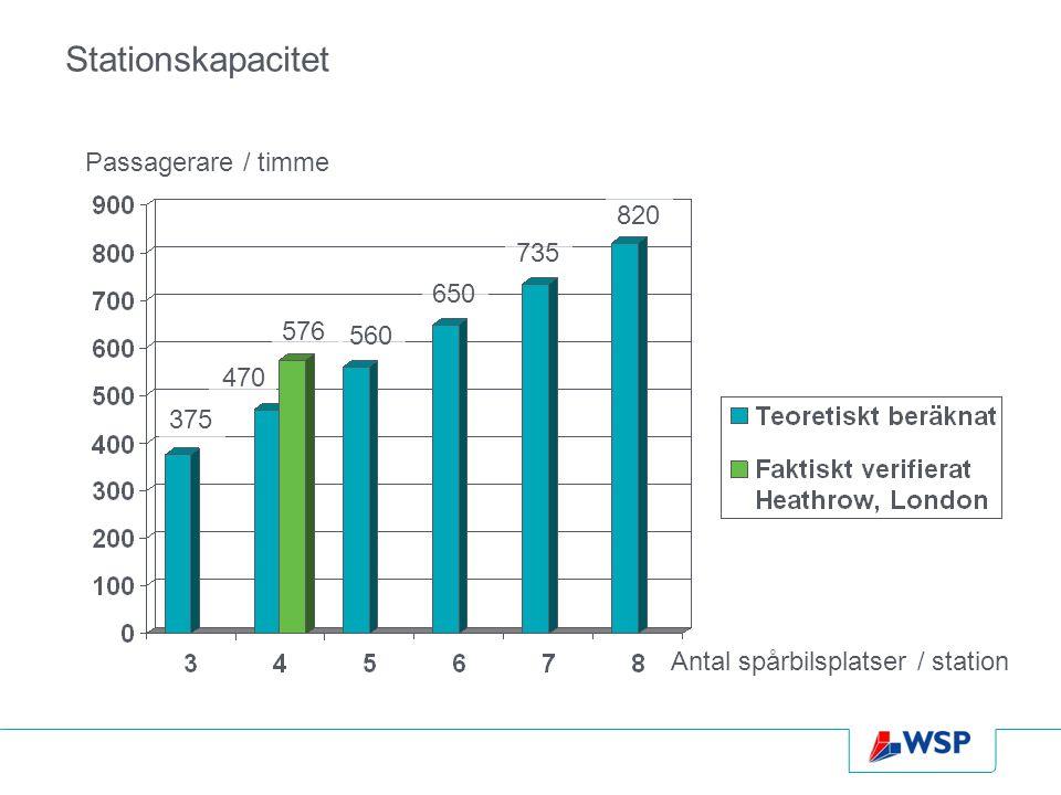 Stationskapacitet Passagerare / timme Antal spårbilsplatser / station 375 470 576 560 650 735 820