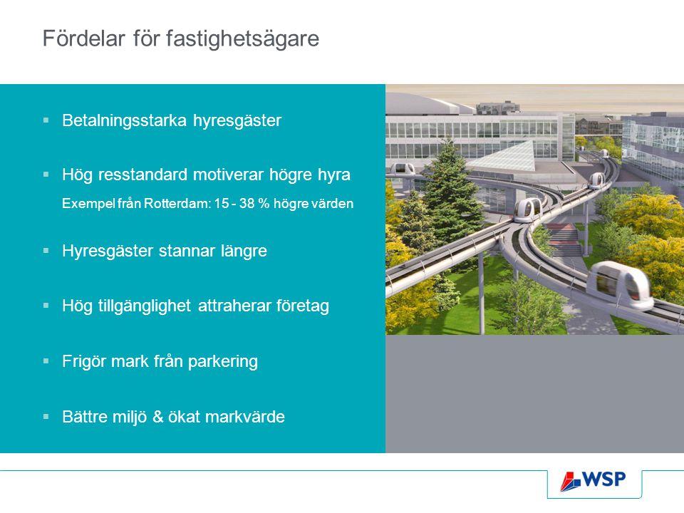 Fördelar för fastighetsägare  Betalningsstarka hyresgäster  Hög resstandard motiverar högre hyra Exempel från Rotterdam: 15 - 38 % högre värden  Hy