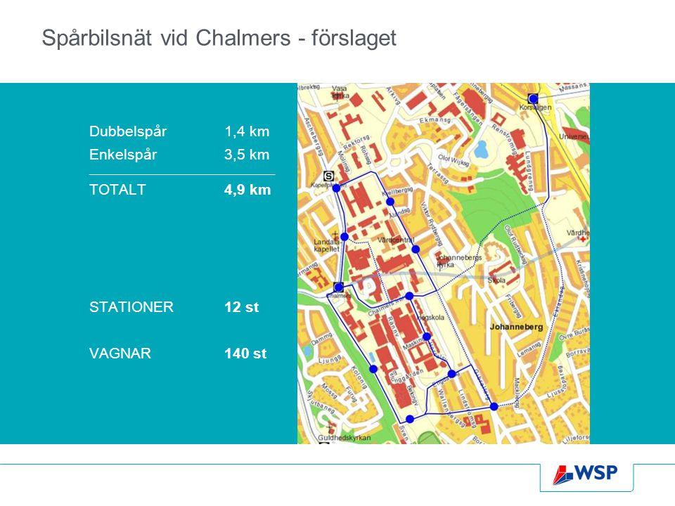 Spårbilsnät vid Chalmers - förslaget Dubbelspår1,4 km Enkelspår3,5 km ____________________________________________ TOTALT4,9 km STATIONER12 st VAGNAR1