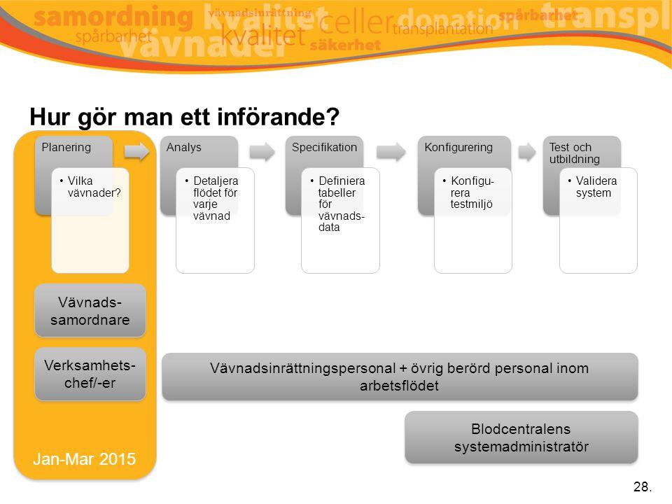 Jan-Mar 2015 Hur gör man ett införande? Planering Vilka vävnader? Analys Detaljera flödet för varje vävnad Specifikation Definiera tabeller för vävnad